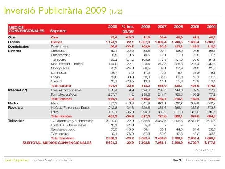 Inversió Publicitària 2009                        (1/2)                                                                   ...