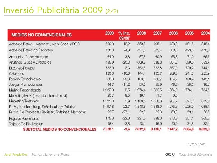 Inversió Publicitària 2009                        (2/2)                                                                   ...