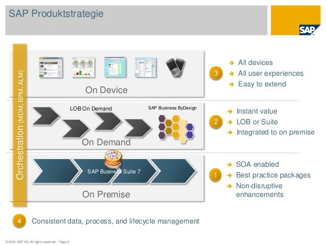 © 2010 SAP AG. All rights reserved. / Page 4 SAP Produktstrategie On Device On Premise SAP Business Suite 7 On Demand SAP ...