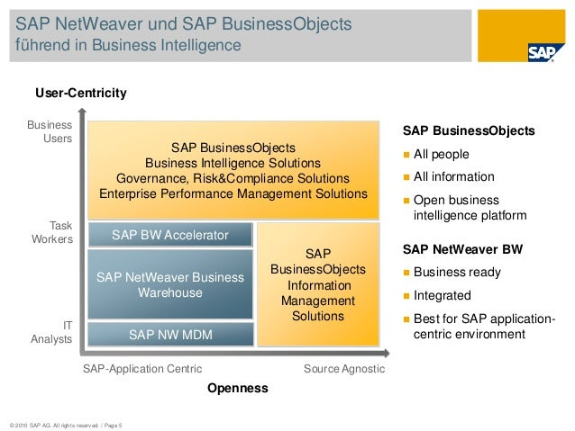 © 2010 SAP AG. All rights reserved. / Page 5 Openness SAP-Application Centric Source Agnostic User-Centricity Business Use...