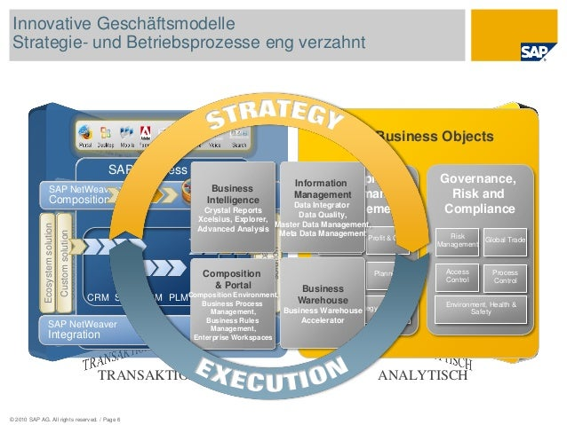 © 2010 SAP AG. All rights reserved. / Page 6 Businesspartners' solution SAP NetWeaver Integration SAP NetWeaver Compositio...