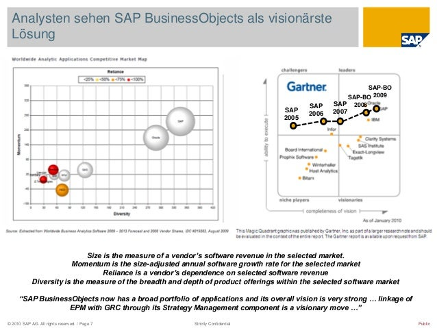 © 2010 SAP AG. All rights reserved. / Page 7 Public Analysten sehen SAP BusinessObjects als visionärste Lösung Size is the...