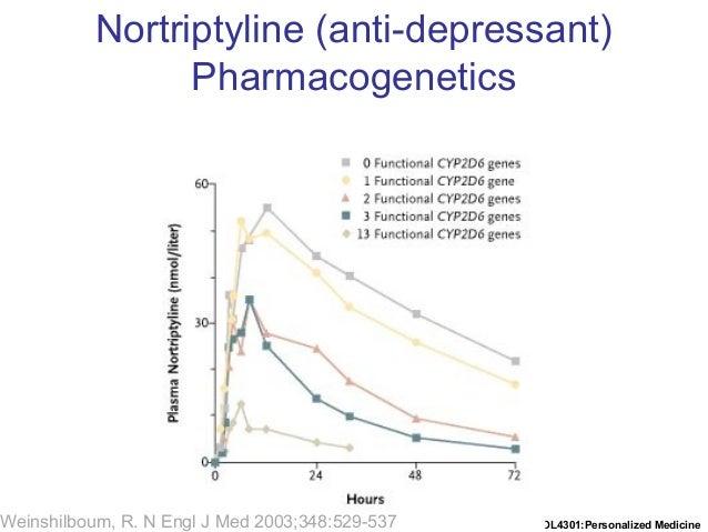 Dumontier::BIOL4301:Personalized MedicineWeinshilboum, R. N Engl J Med 2003;348:529-537 Nortriptyline (anti-depressant) Ph...