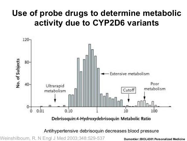 Dumontier::BIOL4301:Personalized MedicineWeinshilboum, R. N Engl J Med 2003;348:529-537 Use of probe drugs to determine me...
