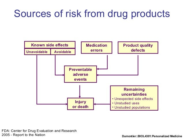 Dumontier::BIOL4301:Personalized Medicine Known side effects Unavoidable Avoidable Medication errors Product quality defec...