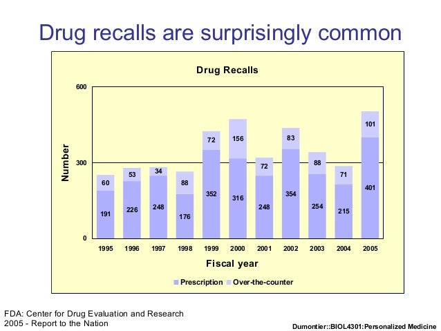 Dumontier::BIOL4301:Personalized Medicine FDA: Center for Drug Evaluation and Research 2005 - Report to the Nation Drug re...