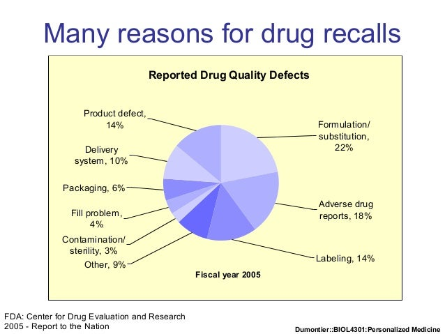Dumontier::BIOL4301:Personalized Medicine Many reasons for drug recalls Reported Drug Quality Defects Other, 9% Contaminat...