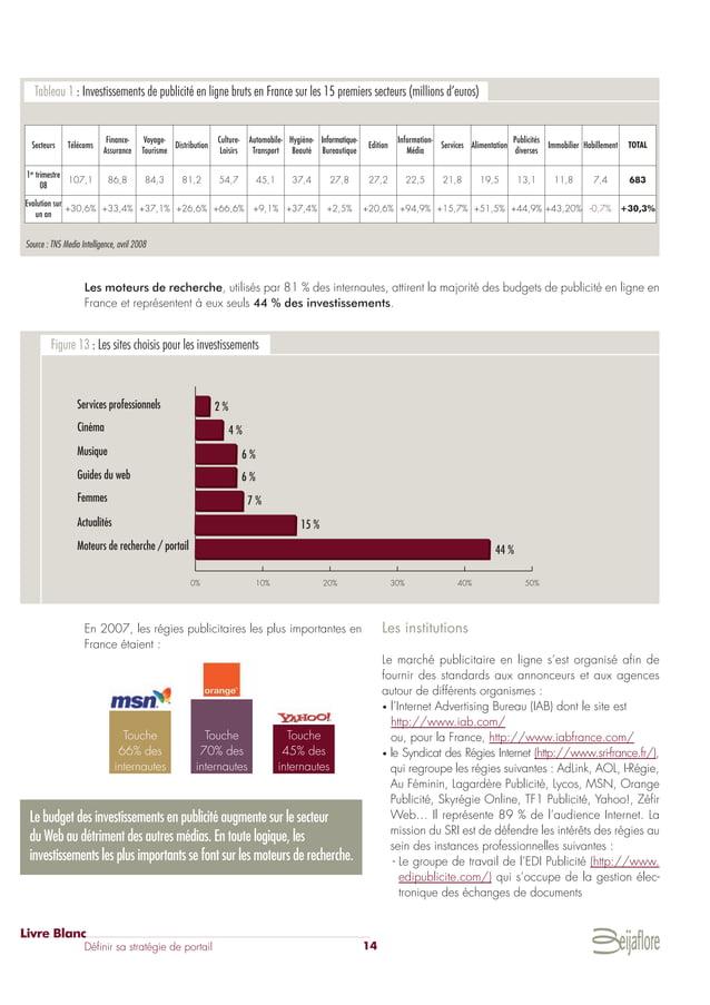 En 2007, les régies publicitaires les plus importantes en France étaient : Les institutions Le marché publicitaire en lign...