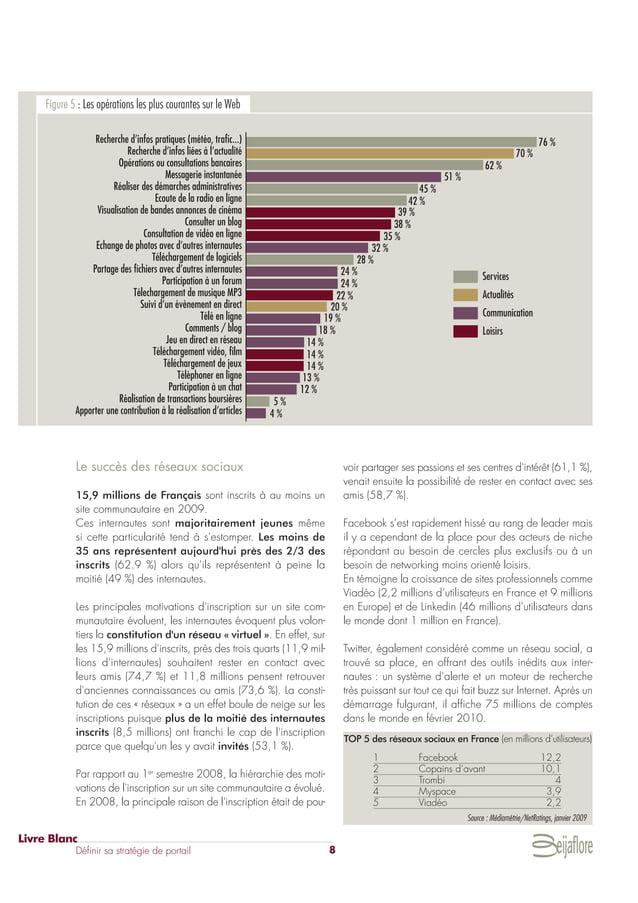 Le succès des réseaux sociaux 15,9 millions de Français sont inscrits à au moins un site communautaire en 2009. Ces intern...