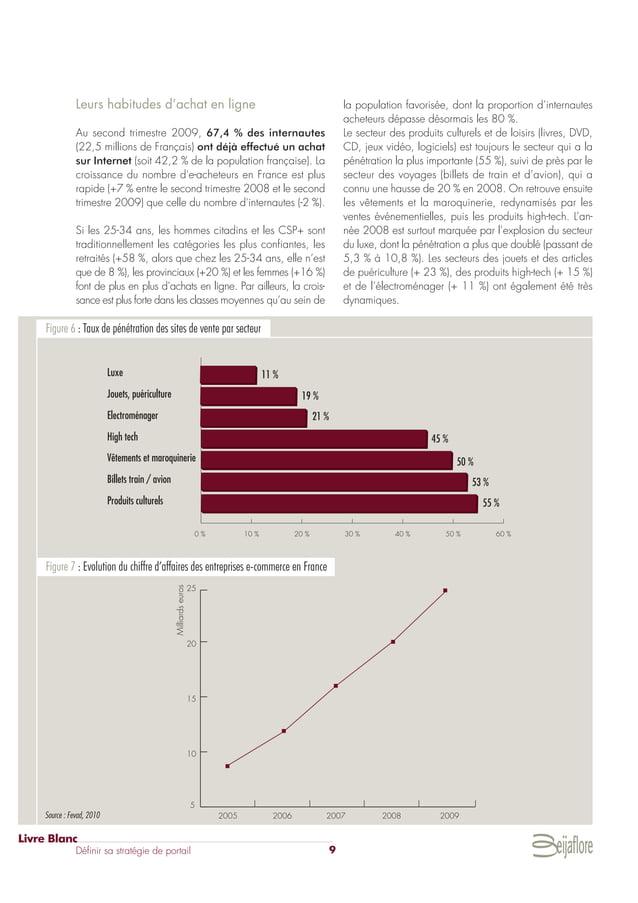 Leurs habitudes d'achat en ligne Au second trimestre 2009, 67,4 % des internautes (22,5 millions de Français) ont déjà eff...