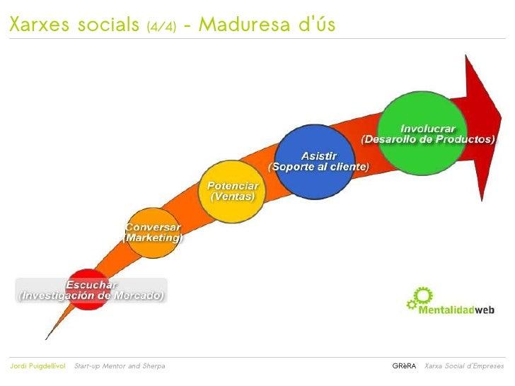 Xarxes socials                           (4/4)    – Maduresa dús                                                        ...