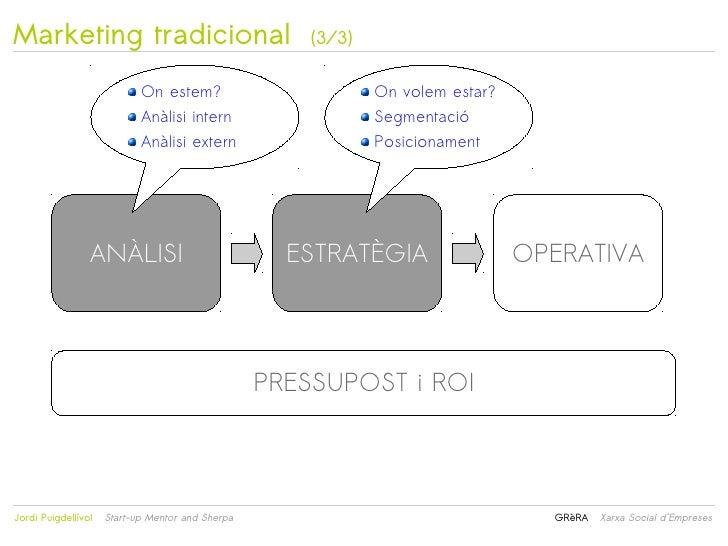 Marketing tradicional                                 (3/3)                            On estem?                          ...