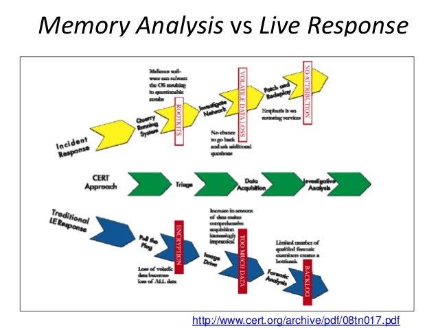 Memory Analysis vs Live Response  http://www.cert.org/archive/pdf/08tn017.pdf