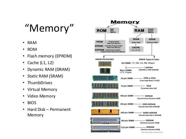 """Memory"" • • • • • • • • • • •  RAM ROM Flash memory (EPROM) Cache (L1, L2) Dynamic RAM (DRAM) Static RAM (SRAM) ThumbDriv..."