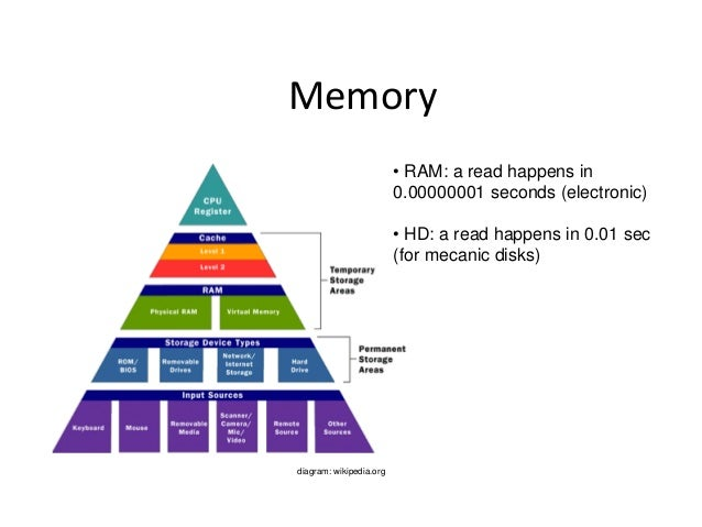 Memory • RAM: a read happens in 0.00000001 seconds (electronic)  • HD: a read happens in 0.01 sec (for mecanic disks)  dia...