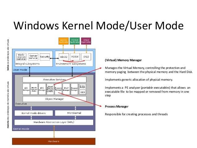 maioria dos endereços de memória são virtuais  todos os endereços são virtuais  Windows Kernel Mode/User Mode (Virtual) Me...
