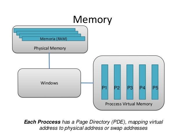 Memory Memoria (RAM)  Physical Memory  Windows P1  P2  P3  P4  P5  Proccess Virtual Memory  Each Proccess has a Page Direc...