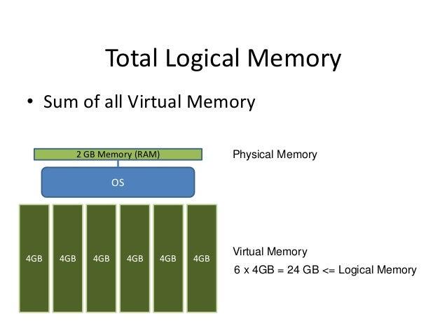 Total Logical Memory • Sum of all Virtual Memory Physical Memory  2 GB Memory (RAM)  OS  4GB  4GB  4GB  4GB  4GB  4GB  Vir...