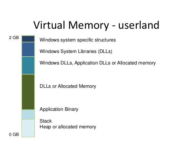 Virtual Memory - userland 2 GB  Windows system specific structures Windows System Libraries (DLLs) Windows DLLs, Applicati...