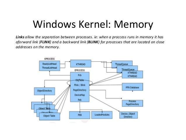 Windows Kernel: Memory Links allow the separation between processes. ie: when a proccess runs in memory it has aforward li...