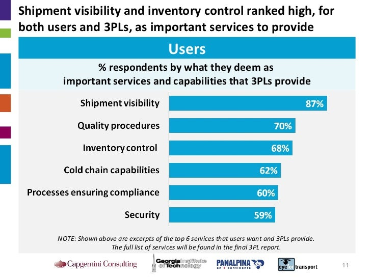 Shipment visibility and inventory control ranked high, for both users and 3PLs, as important services to provide  % respon...