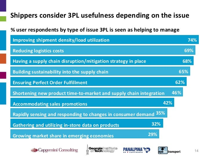 Shippers consider 3PL usefulness depending on the issue Improving shipment density/load utilization Reducing logistics cos...