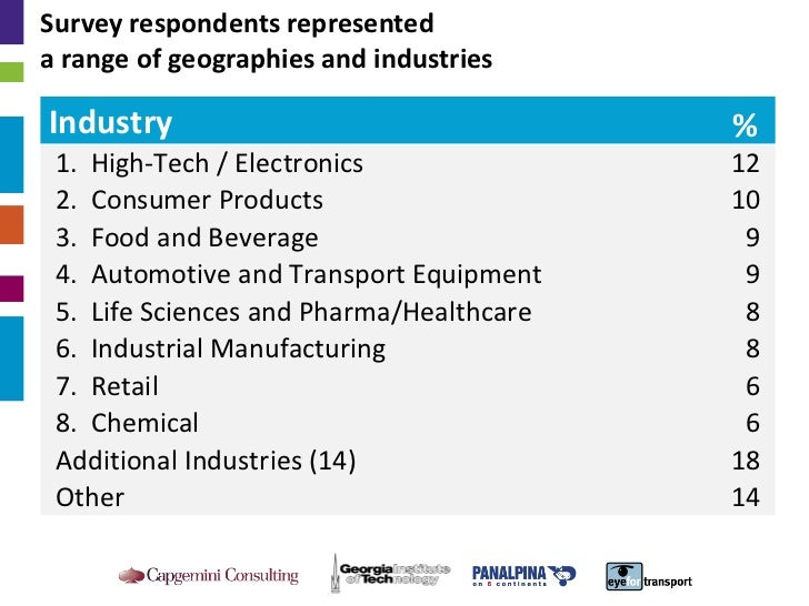 2010 Third-Party Logistics: Results and Findings of the 15th Annual Study Slide 3