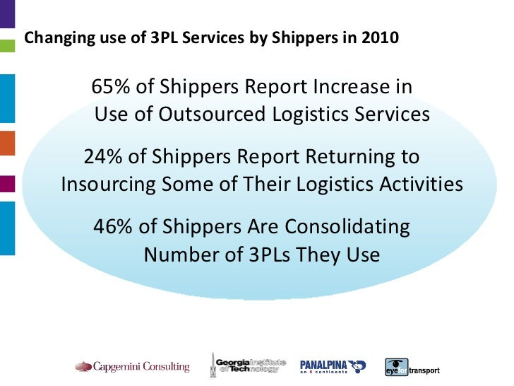 Changing use of 3PL Services by Shippers in 2010 <ul><ul><li>65% of Shippers Report Increase in  Use of Outsourced Logisti...