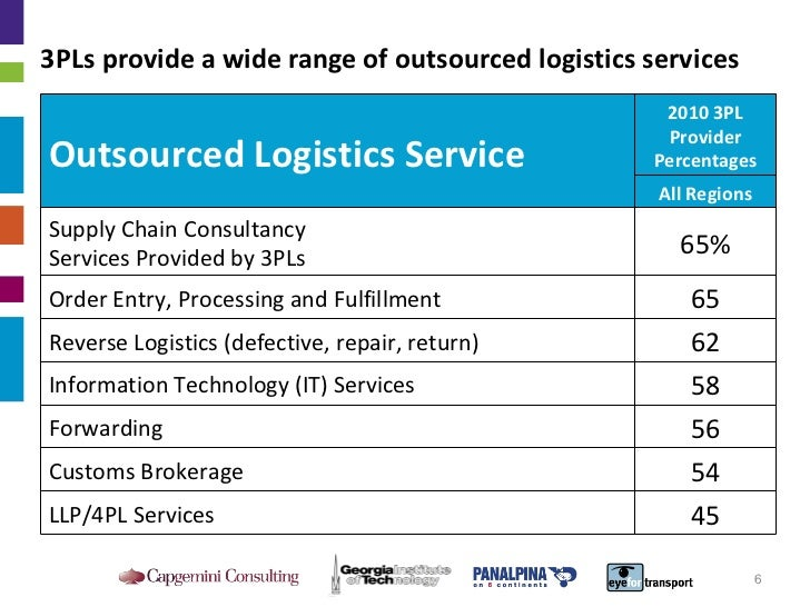 3PLs provide a wide range of outsourced logistics services Outsourced Logistics Service 2010 3PL Provider Percentages All ...