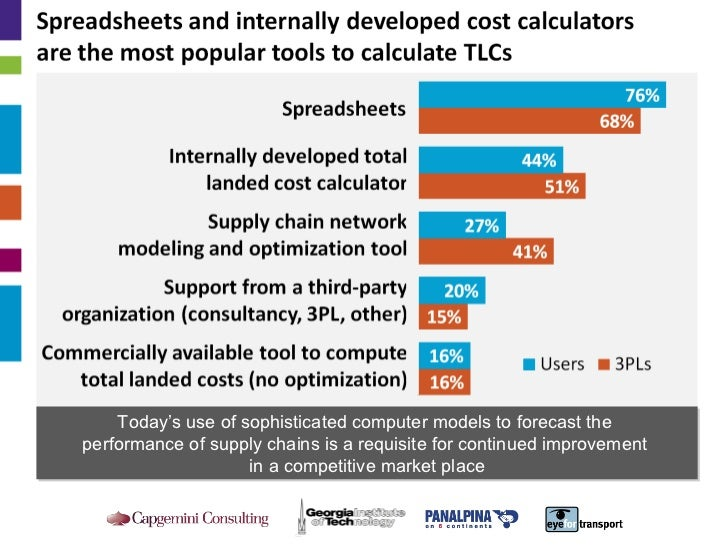 Today's use of sophisticated computer models to forecast the  performance of supply chains is a requisite for continued im...