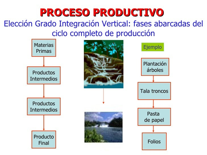 Ap 01 las operaciones como arma competitiva for Descripcion del proceso de produccion