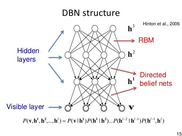 15 DBN structure 1 h 2 h 3 h vVisible layer Hidden layers RBM Directed belief nets ),() ()... () (),...,,,( 112 lllll PPPP...