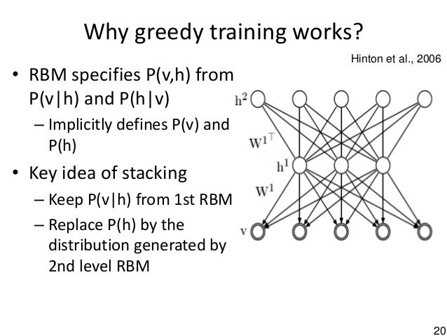 20 Why greedy training works? • RBM specifies P(v,h) from P(v h) and P(h v) – Implicitly defines P(v) and P(h) • Key idea ...