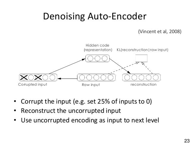 23 Denoising Auto-Encoder • Corrupt the input (e.g. set 25% of inputs to 0) • Reconstruct the uncorrupted input • Use unco...