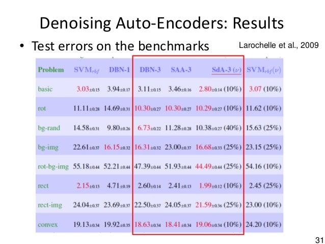 31 Denoising Auto-Encoders: Results • Test errors on the benchmarks Larochelle et al., 2009