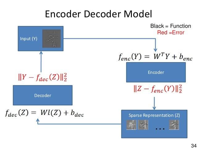 34 Sparse Representation (Z) Encoder Decoder Model Encoder Input (Y) … Decoder Black = Function Red =Error