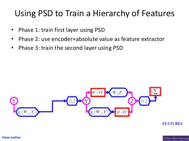 37 Using PSD to Train a Hierarchy of Features • Phase 1: train first layer using PSD • Phase 2: use encoder+absolute value...