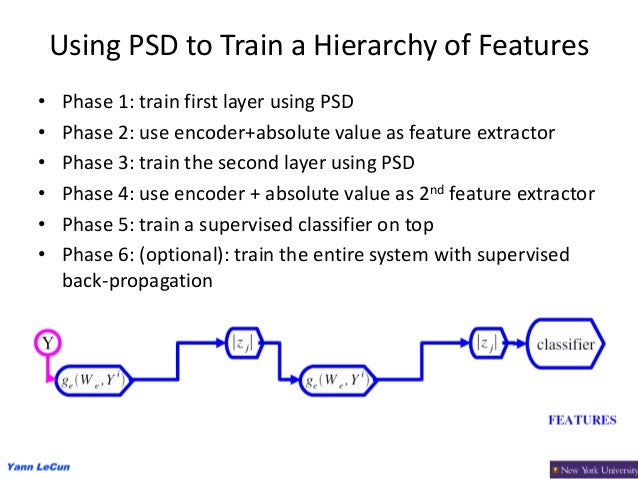 39 Using PSD to Train a Hierarchy of Features • Phase 1: train first layer using PSD • Phase 2: use encoder+absolute value...