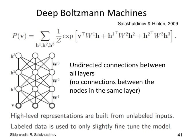 41 Deep Boltzmann Machines Slide credit: R. Salskhutdinov Undirected connections between all layers (no connections betwee...