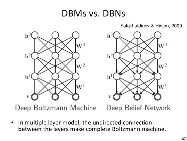 42 DBMs vs. DBNs • In multiple layer model, the undirected connection between the layers make complete Boltzmann machine. ...