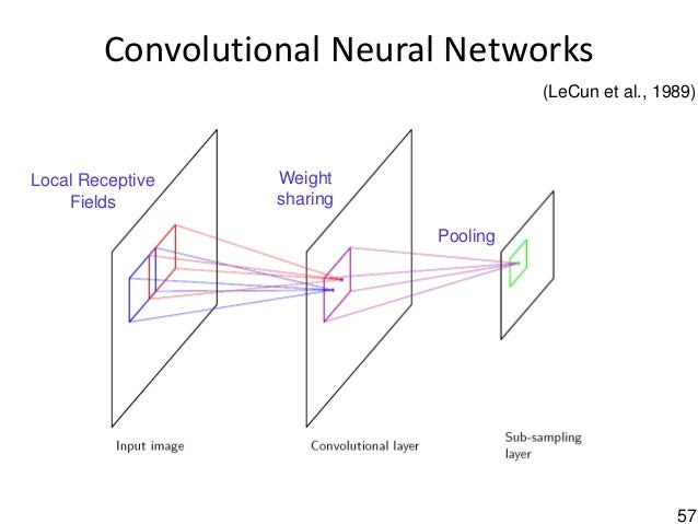 57 Convolutional Neural Networks Local Receptive Fields Weight sharing Pooling (LeCun et al., 1989)