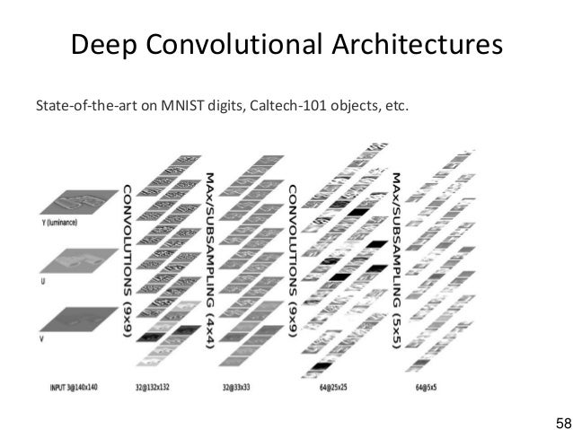 58 Deep Convolutional Architectures State-of-the-art on MNIST digits, Caltech-101 objects, etc.