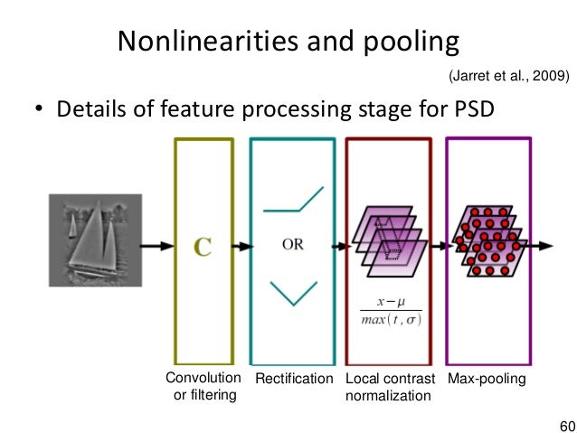 60 Nonlinearities and pooling • Details of feature processing stage for PSD Local contrast normalization Max-poolingRectif...
