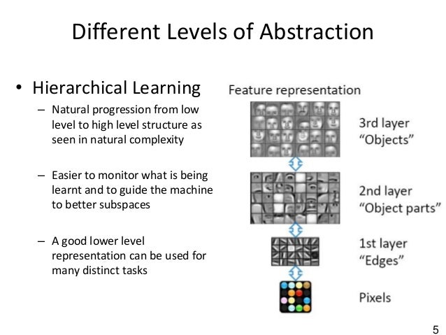 5 Different Levels of Abstraction • Hierarchical Learning – Natural progression from low level to high level structure as ...