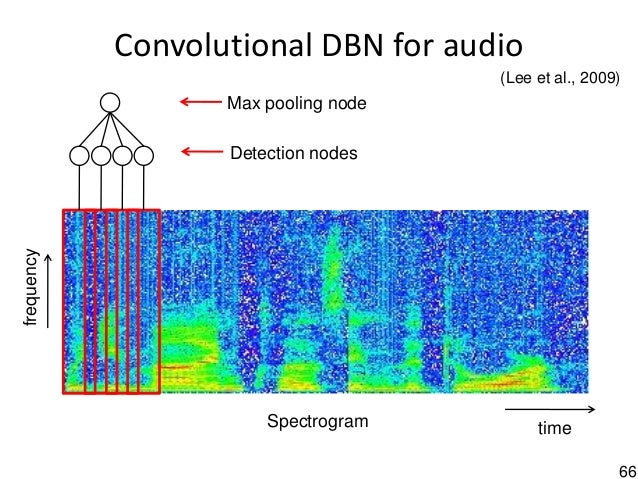 66 Convolutional DBN for audio Spectrogram Detection nodes Max pooling node time frequency (Lee et al., 2009)