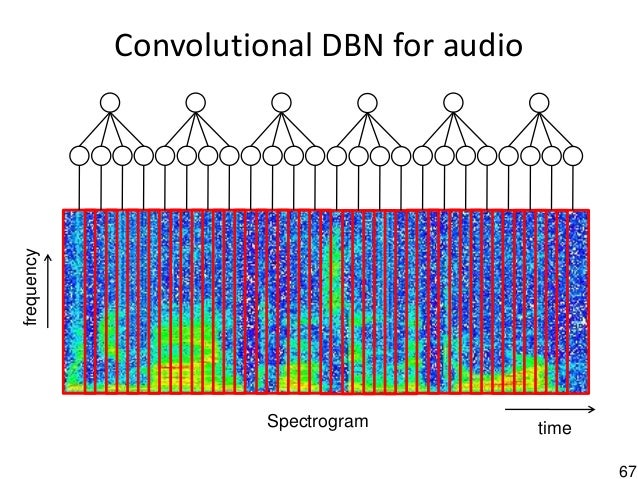 67 Convolutional DBN for audio Spectrogram time frequency