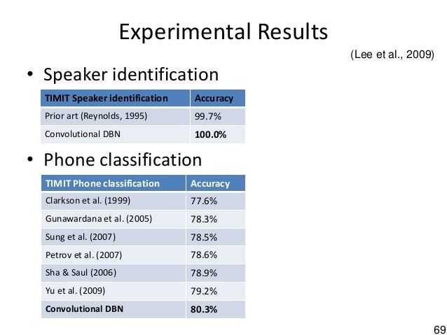 69 Experimental Results • Speaker identification • Phone classification TIMIT Speaker identification Accuracy Prior art (R...