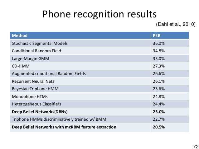 72 Phone recognition results Method PER Stochastic Segmental Models 36.0% Conditional Random Field 34.8% Large-Margin GMM ...