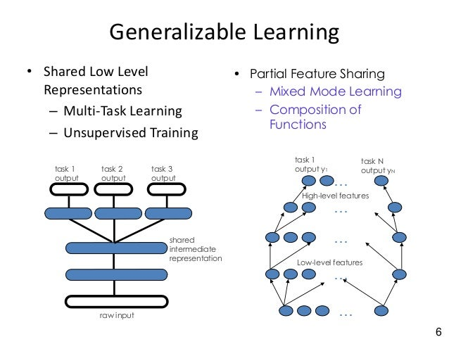6 Generalizable Learning • Shared Low Level Representations – Multi-Task Learning – Unsupervised Training raw input task 1...