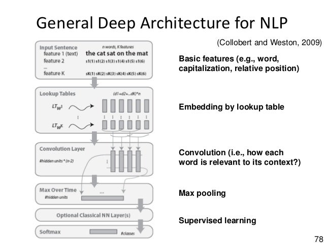 78 General Deep Architecture for NLP Basic features (e.g., word, capitalization, relative position) Embedding by lookup ta...